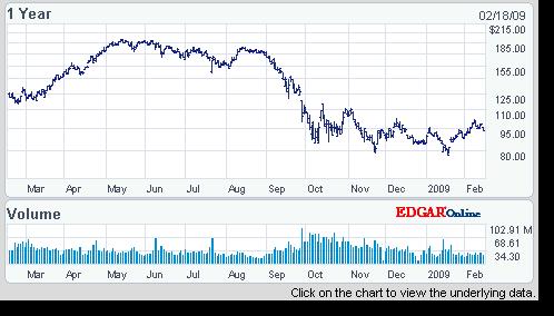 Apple stocks 2008-2009