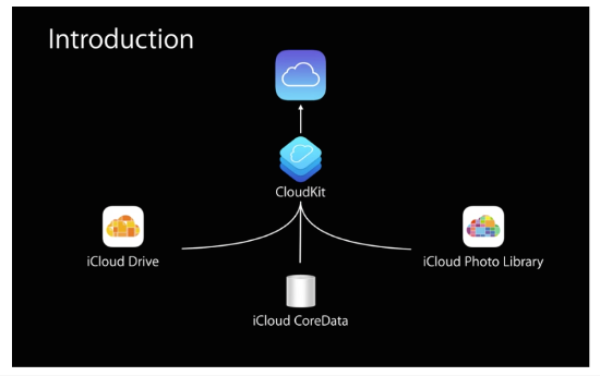 Cloudkit Squema