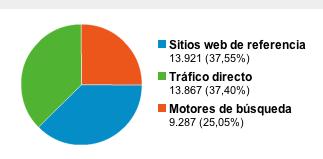 fonts de trafic