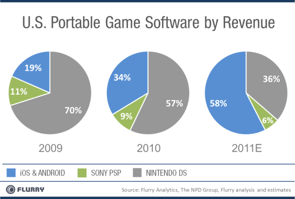 Portable Game Revenue USA