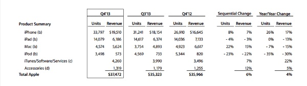 Resultats Apple Q4 2013